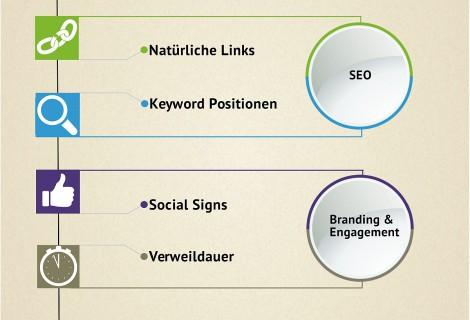 Die wichtigsten Content-Marketing-Ziele