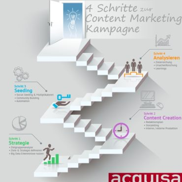 content marketing schritteJPG
