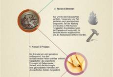 Der Herstellungsprozess von Schokolade