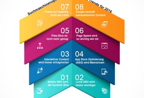 Die wichtigsten SEO-Trends für 2016