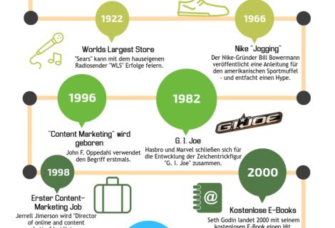 Die Content-Marketing-Geschichte