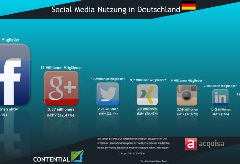 Wie Deutschland soziale Medien verwendet