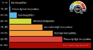 keyword-competitiveness