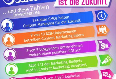 Warum Content Marketing die Zukunft ist