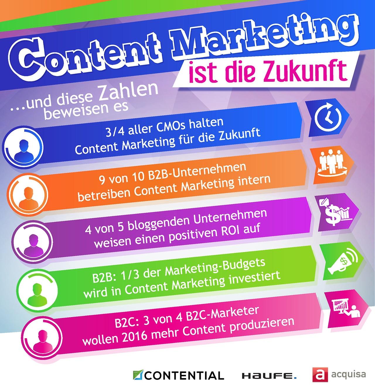 content-marketing-diese-zahlen-beweisen-die-wirkung